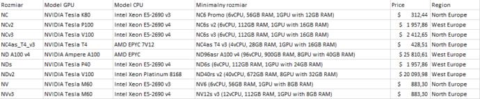 Azure VM with NVIDIA GPU