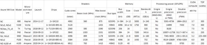 NVIDIA GPU in Azure